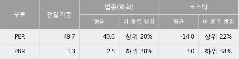[한경로보뉴스] '엔피케이' 20% 이상 상승, 키움증권, 미래에셋 등 매수 창구 상위에 랭킹