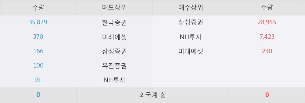 [한경로보뉴스] 'KBSTAR 글로벌4차산업IT(합성 H)' 52주 신고가 경신, 이 시간 매수 창구 상위 - 삼성증권, NH투자 등