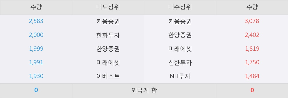 [한경로보뉴스] '성신양회3우B' 10% 이상 상승, 키움증권, 한양증권 등 매수 창구 상위에 랭킹