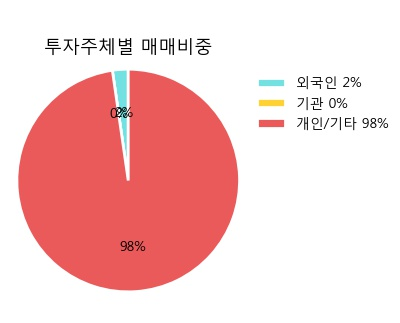 [한경로보뉴스] '진흥기업우B' 5% 이상 상승, 주가 반등으로 5일 이평선 넘어섬, 단기 이평선 역배열 구간