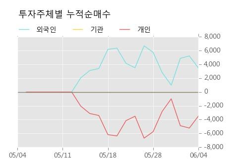 [한경로보뉴스] '크라운해태홀딩스우' 5% 이상 상승, 오늘 거래 다소 침체. 57,532주 거래중