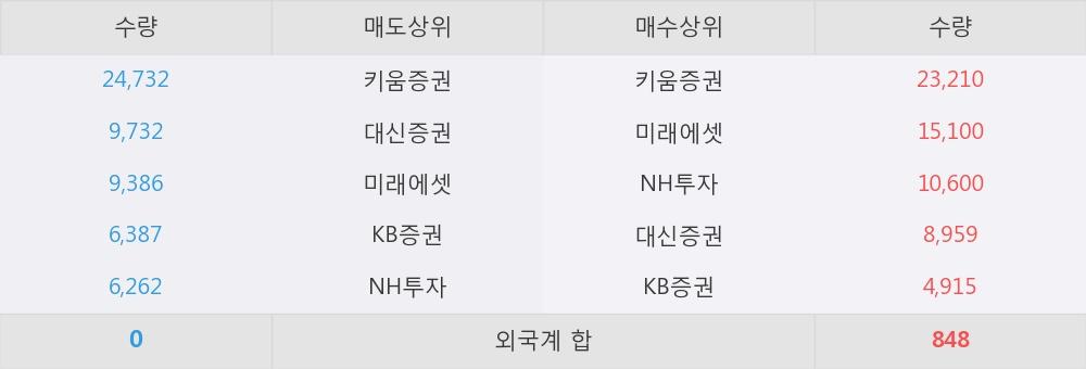 [한경로보뉴스] '한화케미칼우' 10% 이상 상승, 전일 보다 거래량 급증, 거래 폭발. 89,472주 거래중