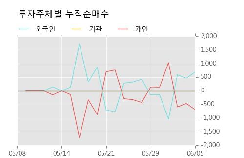 [한경로보뉴스] '동부건설우' 5% 이상 상승, 오늘 거래 다소 침체. 4,394주 거래중