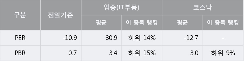 [한경로보뉴스] '세진티에스' 5% 이상 상승, 지금 매수 창구 상위 - 메릴린치, 메리츠
