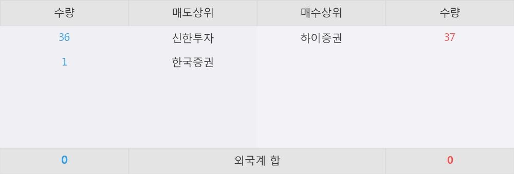 [한경로보뉴스] 'KODEX 미국러셀2000(H)' 52주 신고가 경신, 하이증권 매수 창구 상위에 랭킹