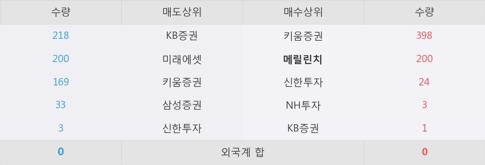 [한경로보뉴스] '코오롱글로벌우' 5% 이상 상승, 이 시간 매수 창구 상위 - 메릴린치, 키움증권 등
