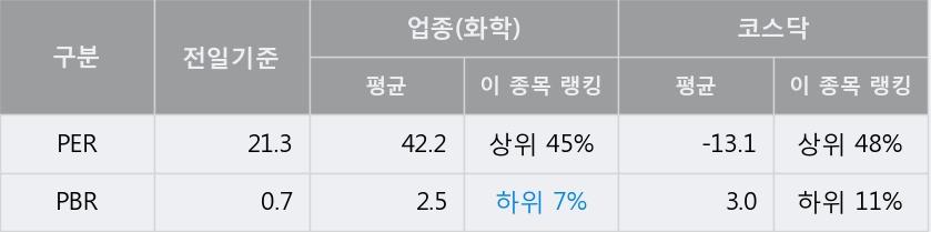[한경로보뉴스] '원풍' 상한가↑ 도달, 키움증권, 미래에셋 등 매수 창구 상위에 랭킹