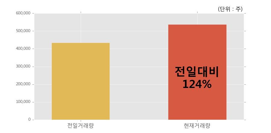 [한경로보뉴스] '제룡전기' 5% 이상 상승, 전일보다 거래량 증가. 전일 124% 수준