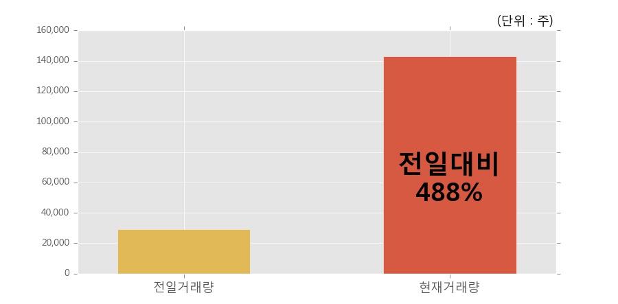 [한경로보뉴스] 'PN풍년' 5% 이상 상승, 전일 보다 거래량 급증, 거래 폭발. 전일 488% 수준