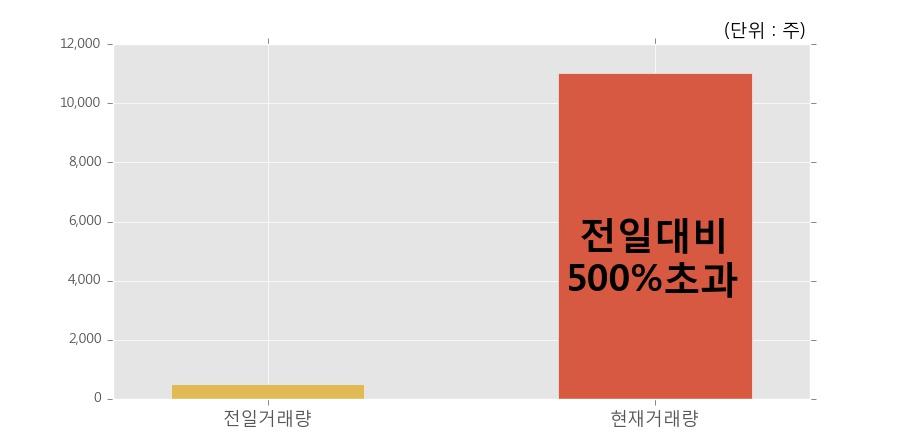 [한경로보뉴스] '한국제7호스팩' 52주 신고가 경신, 전일보다 거래량 급증, 거래 폭발. 11,028주거래.