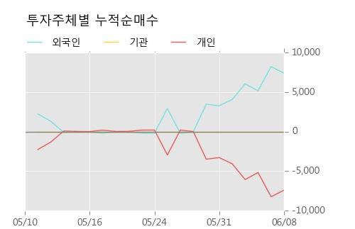 [한경로보뉴스] '쌍용양회우' 5% 이상 상승, 주가 반등으로 5일 이평선 넘어섬, 단기 이평선 역배열 구간