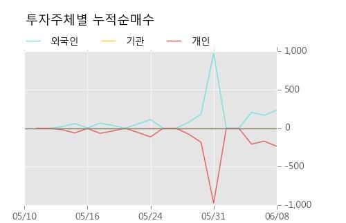 [한경로보뉴스] '삼성중공우' 5% 이상 상승, 전일보다 거래량 증가. 2,408주 거래중