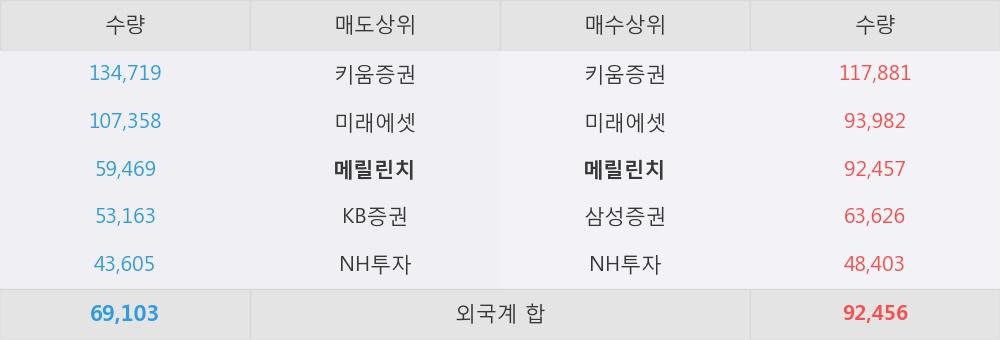 [한경로보뉴스] '제룡전기' 5% 이상 상승, 외국계 증권사 창구의 거래비중 12% 수준
