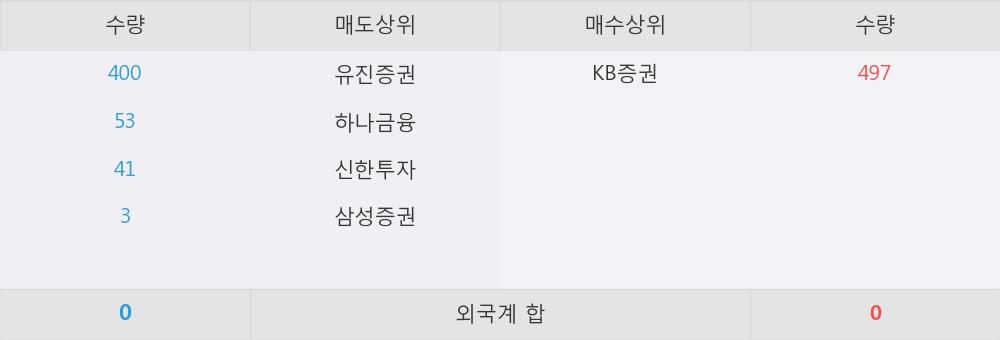 [한경로보뉴스] 'TREX 중소형가치' 52주 신고가 경신, KB증권 매수 창구 상위에 랭킹