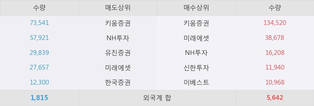 [한경로보뉴스] '한국큐빅' 5% 이상 상승, 개장 직후 전일 거래량 돌파. 27.2만주 거래중