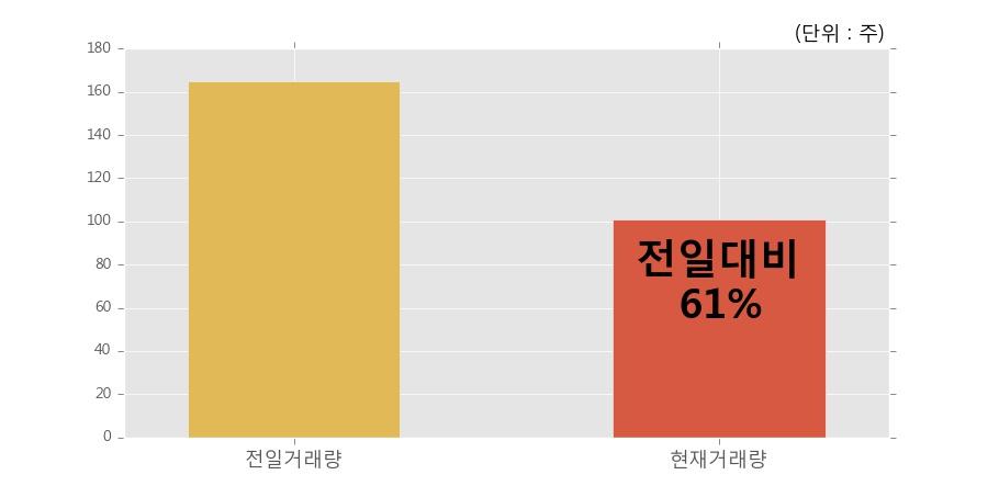 [한경로보뉴스] 'KODEX FnKorea50' 52주 신고가 경신, 이 시간 비교적 거래 활발. 101주 거래중