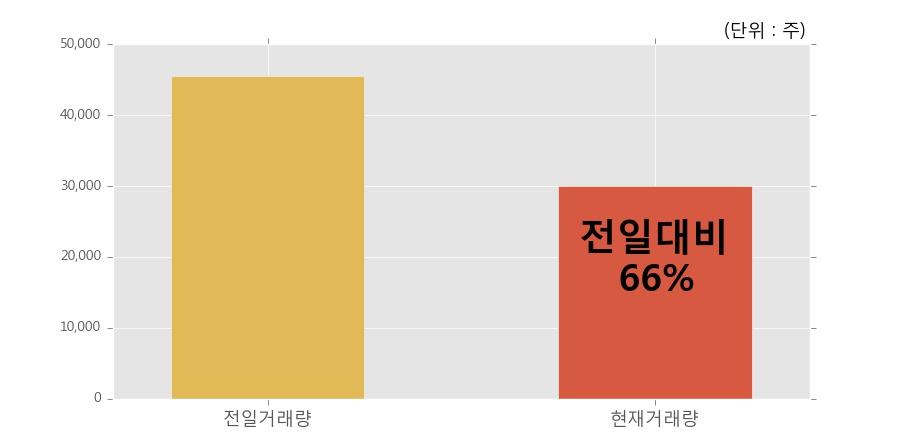 [한경로보뉴스] '이미지스' 5% 이상 상승, 이 시간 비교적 거래 활발. 전일 66% 수준