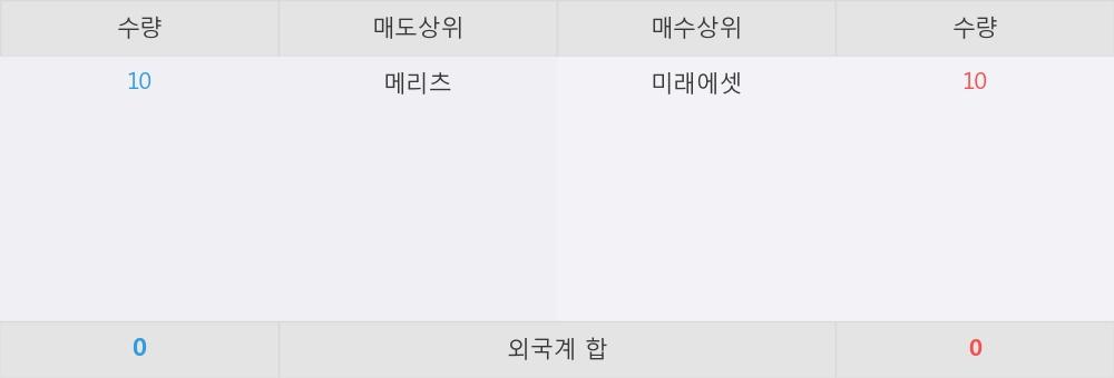 [한경로보뉴스] 'TIGER 중소형' 52주 신고가 경신, 미래에셋 매수 창구 상위에 랭킹