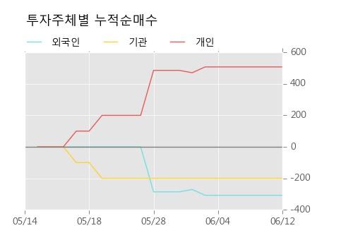 [한경로보뉴스] '노루페인트우' 5% 이상 상승, 이 시간 매수 창구 상위 - 메리츠, KB증권 등