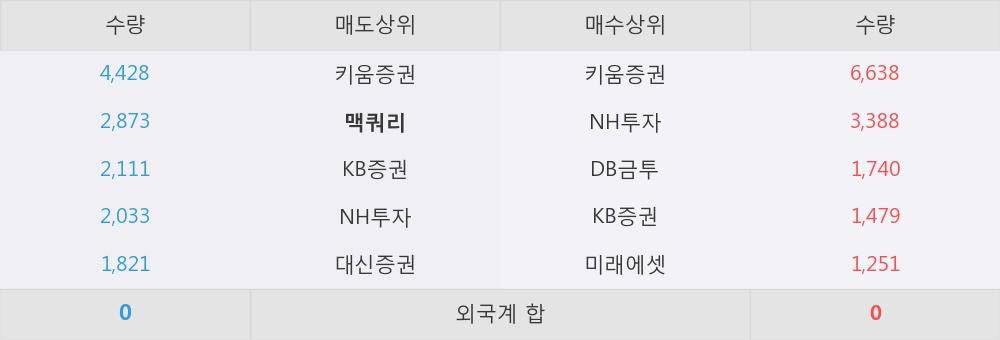 [한경로보뉴스] '한화우' 5% 이상 상승, 키움증권, NH투자 등 매수 창구 상위에 랭킹