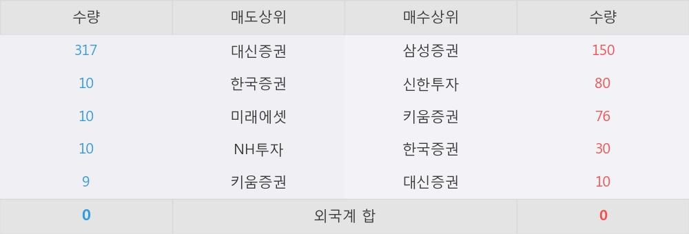 [한경로보뉴스] 'JW중외제약우' 5% 이상 상승, 이 시간 매수 창구 상위 - 삼성증권, 신한투자 등