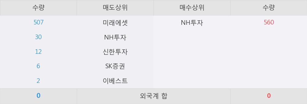 [한경로보뉴스] 'KODEX 미국S&P바이오(합성)' 52주 신고가 경신, NH투자 매수 창구 상위에 랭킹