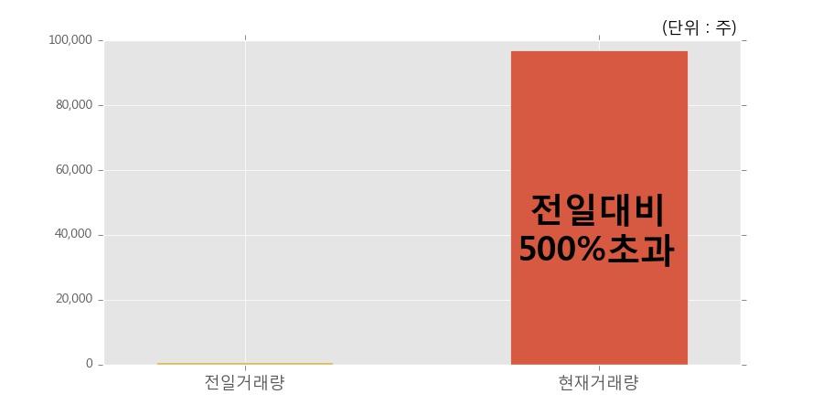 [한경로보뉴스] '대한제당우' 20% 이상 상승, 전일 보다 거래량 급증, 거래 폭발. 96,893주 거래중