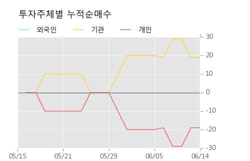 [한경로보뉴스] 'JW중외제약2우B' 5% 이상 상승, 주가 상승세, 단기 이평선 역배열 구간