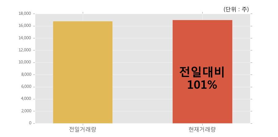 [한경로보뉴스] '현대비앤지스틸우' 20% 이상 상승, 전일보다 거래량 증가. 전일 101% 수준