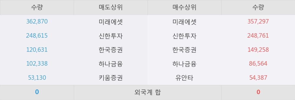 [한경로보뉴스] 'TIGER 코스닥150선물인버스' 5% 이상 상승, 미래에셋, 신한투자 등 매수 창구 상위에 랭킹