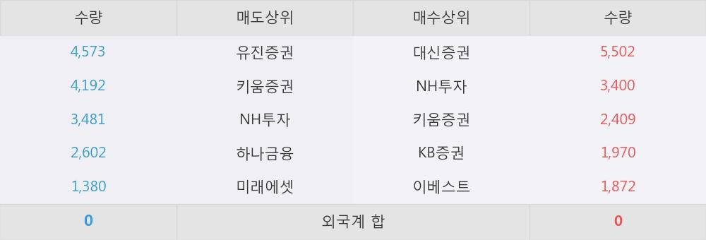 [한경로보뉴스] '케이엘넷' 5% 이상 상승, 대신증권, NH투자 등 매수 창구 상위에 랭킹
