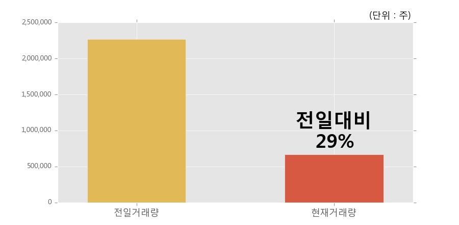 [한경로보뉴스] 'EMW' 5% 이상 상승, 개장 직후 거래량 큰 변동 없음. 전일의 29% 수준