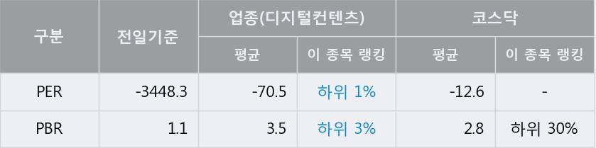 [한경로보뉴스] '브레인콘텐츠' 20% 이상 상승, 전형적인 상승세, 단기·중기 이평선 정배열
