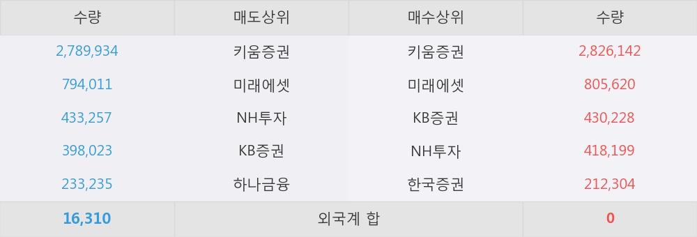 [한경로보뉴스] '동양에스텍' 상한가↑ 도달, 전일 보다 거래량 급증, 거래 폭발. 627.3만주 거래중