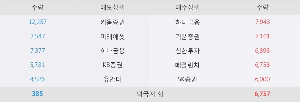 [한경로보뉴스] '누리플랜' 5% 이상 상승, 외국계 증권사 창구의 거래비중 7% 수준