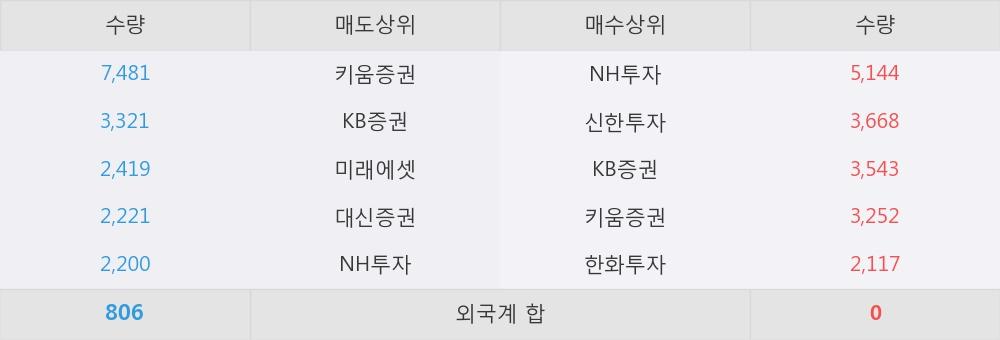 [한경로보뉴스] '태양금속우' 5% 이상 상승, NH투자, 신한투자 등 매수 창구 상위에 랭킹