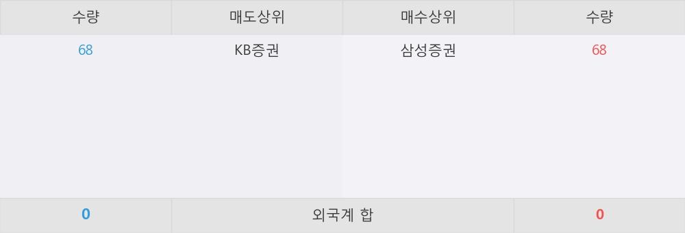 [한경로보뉴스] 'KBSTAR 차이나H선물인버스(H)' 52주 신고가 경신, 이 시간 매수 창구 상위 - 삼성증권