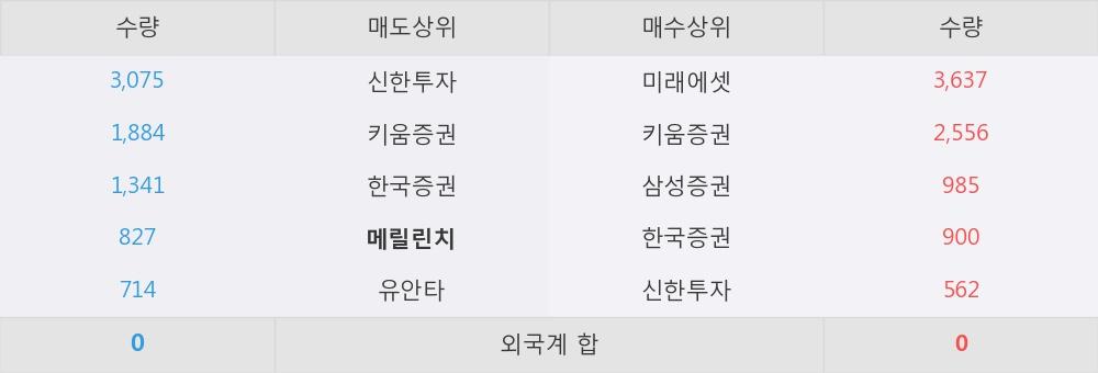 [한경로보뉴스] '태양금속우' 5% 이상 상승, 이 시간 매수 창구 상위 - 삼성증권, 미래에셋 등