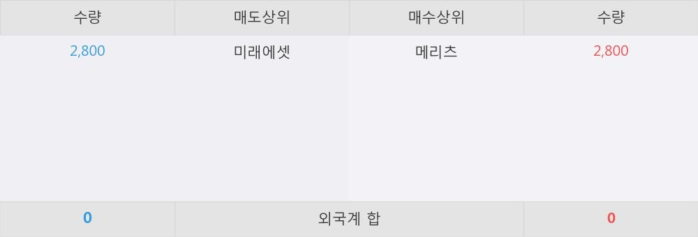 [한경로보뉴스] 'ARIRANG 국채선물3년' 52주 신고가 경신, 이 시간 매수 창구 상위 - 메리츠