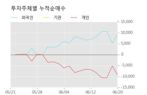 [한경로보뉴스] '쌍용양회우' 5% 이상 상승, 외국계 증권사 창구의 거래비중 7% 수준