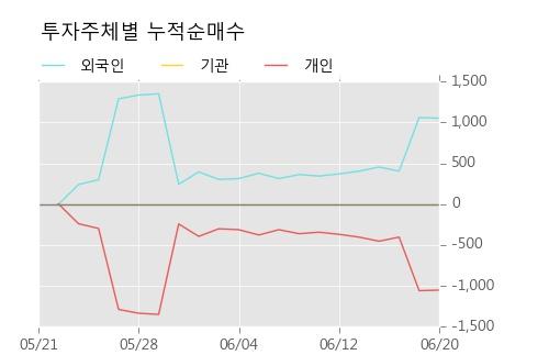 [한경로보뉴스] 'CJ씨푸드1우' 20% 이상 상승, 전형적인 상승세, 단기·중기 이평선 정배열