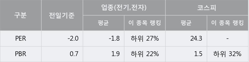 [한경로보뉴스] '하이트론' 5% 이상 상승, 주가 60일 이평선 상회, 단기·중기 이평선 역배열