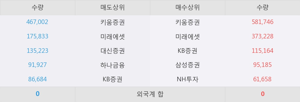 [한경로보뉴스] '국영지앤엠' 5% 이상 상승, 이 시간 매수 창구 상위 - 삼성증권, 키움증권 등