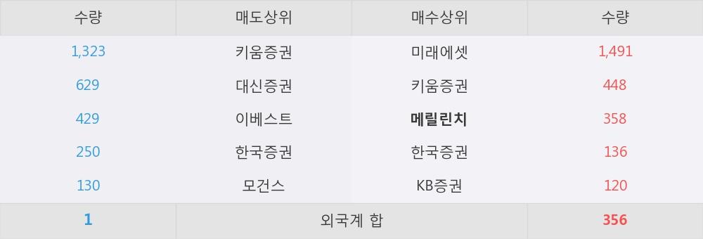 [한경로보뉴스] '진매트릭스' 5% 이상 상승, 외국계 증권사 창구의 거래비중 5% 수준