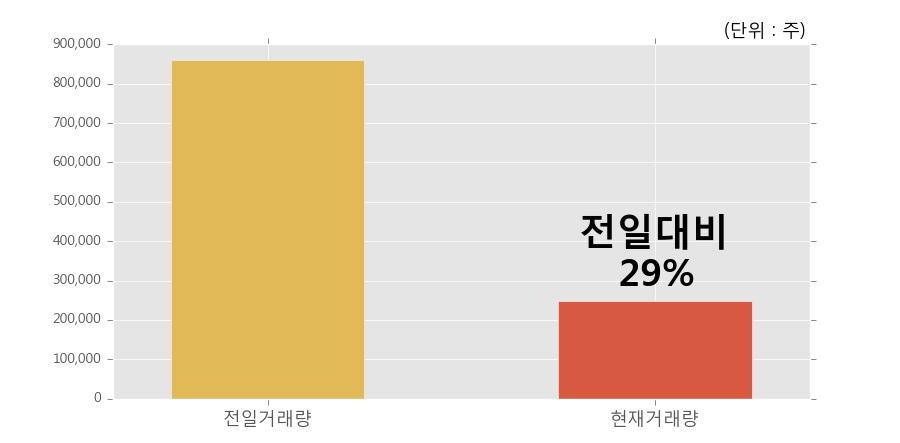 [한경로보뉴스] '한국전력' 5% 이상 상승, 개장 직후 거래량 큰 변동 없음. 전일의 29% 수준