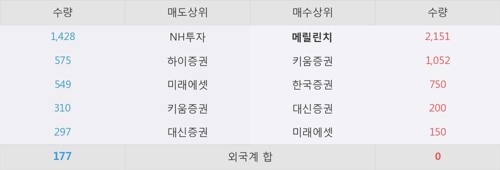 [한경로보뉴스] '흥국화재우' 5% 이상 상승, 이 시간 매수 창구 상위 - 메릴린치, 키움증권 등