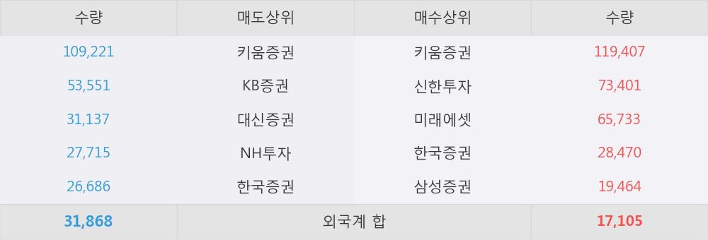 [한경로보뉴스] '성호전자' 5% 이상 상승, 외국계 증권사 창구의 거래비중 6% 수준
