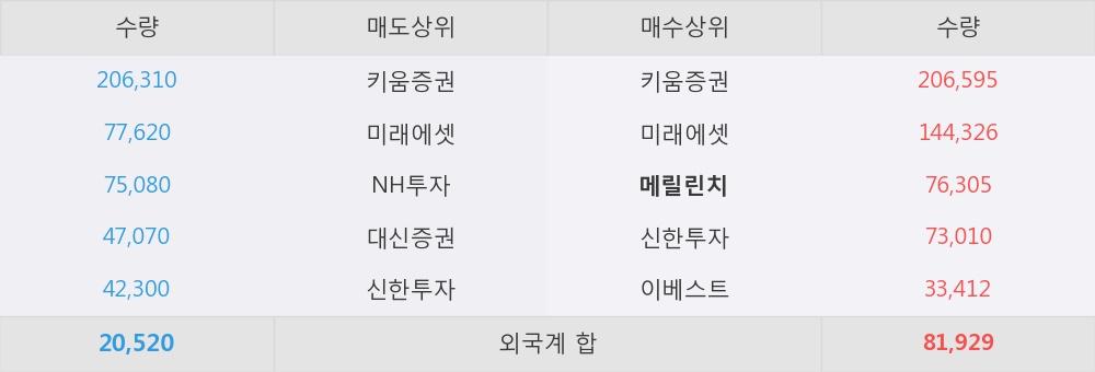 [한경로보뉴스] 'W홀딩컴퍼니' 5% 이상 상승, 개장 직후 전일 거래량 돌파. 전일 102% 수준