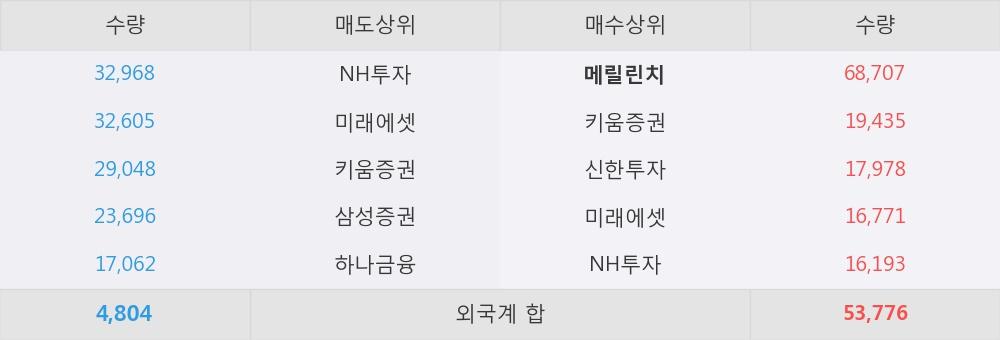 [한경로보뉴스] '동성화인텍' 5% 이상 상승, LNG 연료탱크 사업의 두 가지 솔루션 - 하나금융투자, BUY