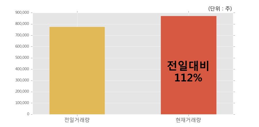 [한경로보뉴스] '한국선재' 5% 이상 상승, 개장 직후 전일 거래량 돌파. 전일 112% 수준